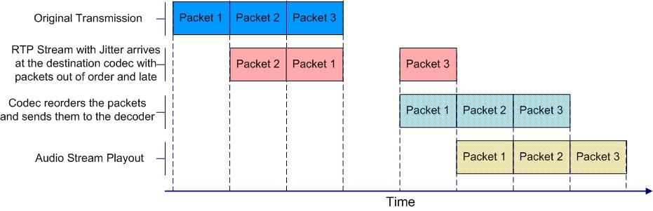 Configuring the Jitter Buffer